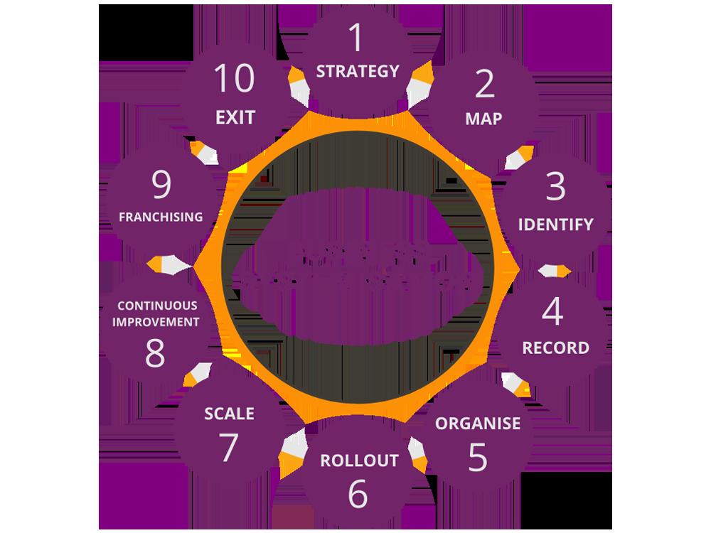 Business Systemisation